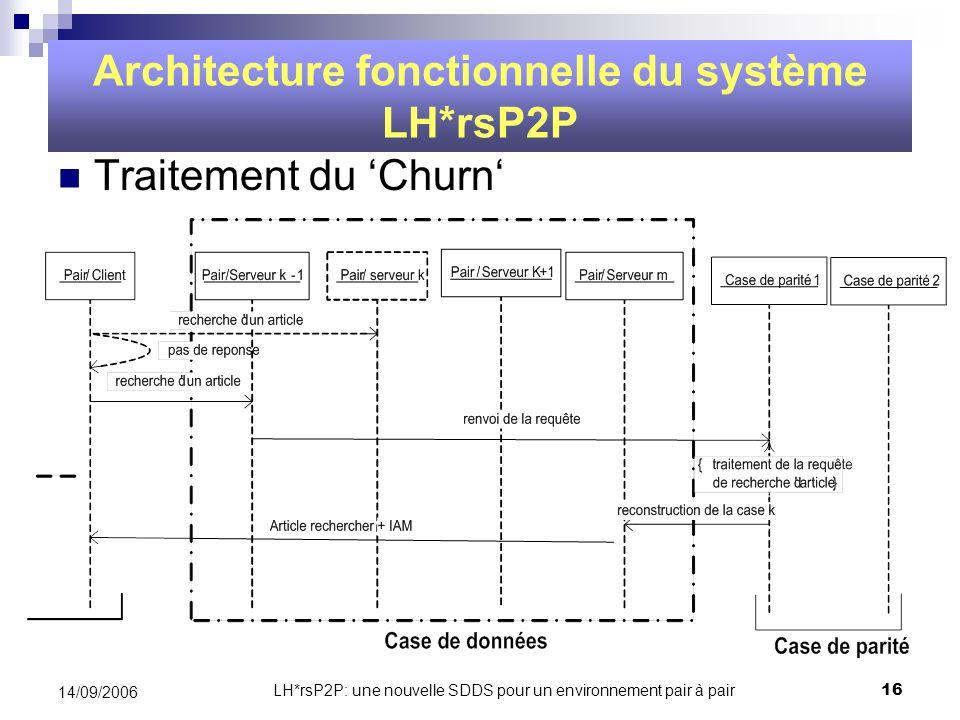 LH*rsP2P: une nouvelle SDDS pour un environnement pair à pair16 14/09/2006 Traitement du Churn Architecture fonctionnelle du système LH*rsP2P