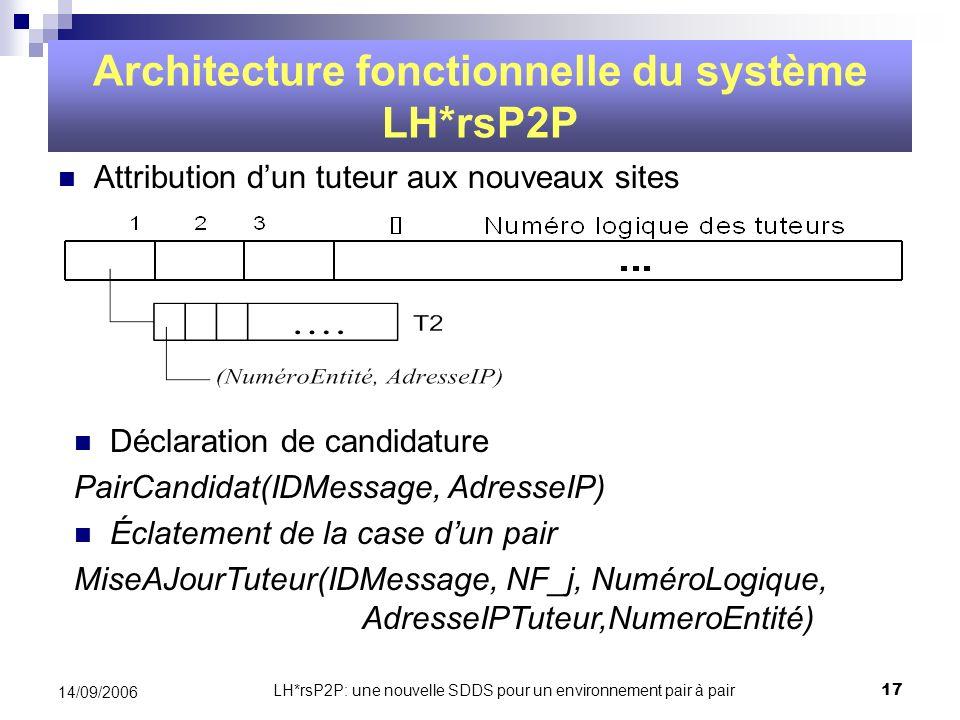 LH*rsP2P: une nouvelle SDDS pour un environnement pair à pair17 14/09/2006 Attribution dun tuteur aux nouveaux sites Architecture fonctionnelle du sys