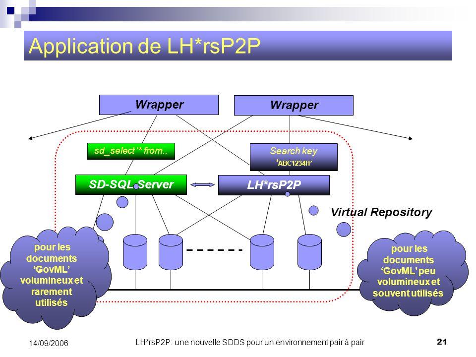 LH*rsP2P: une nouvelle SDDS pour un environnement pair à pair21 14/09/2006 Application de LH*rsP2P Wrapper Virtual Repository réseau SD-SQL Server LH*