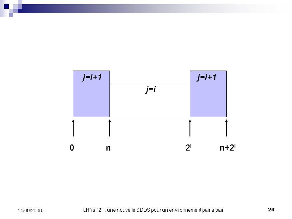 LH*rsP2P: une nouvelle SDDS pour un environnement pair à pair24 14/09/2006 j=i+1 j=i 2i2i n+2 i n0