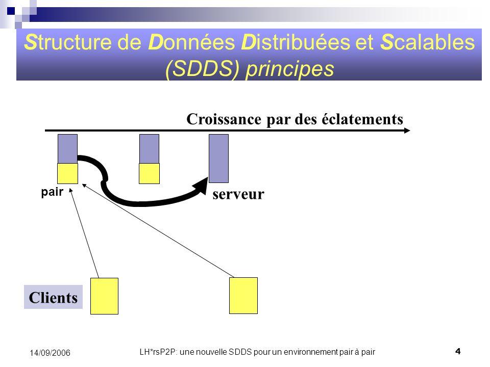 LH*rsP2P: une nouvelle SDDS pour un environnement pair à pair4 14/09/2006 Clients Croissance par des éclatements serveur Structure de Données Distribu