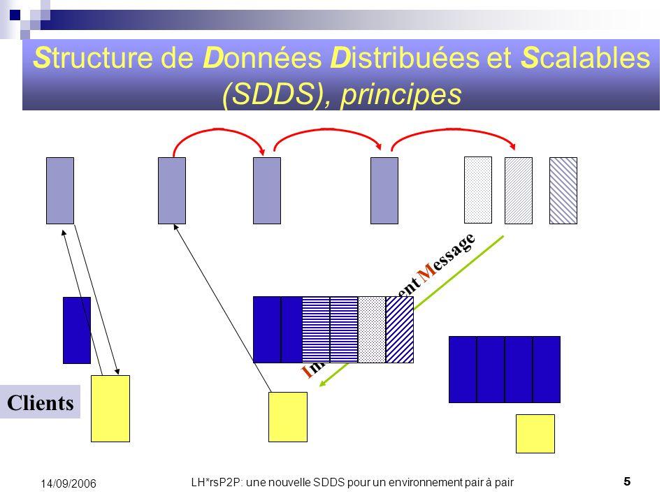 LH*rsP2P: une nouvelle SDDS pour un environnement pair à pair6 14/09/2006 Classification des SDDS LH* sa SDDS(1993) Structure de Données Classique Arbre m-d arbre 1-d arbre RP*, BATON k-RP* DRT, DRT*, VBI-Tree LH*,LH* LH DDH, EH*, CHORD Hachage Haute Disponibilité 1-dimensionnel d-dimensionnel IH* LH* rs LH*s s-disponibilité Sécurité LH* m LH* g