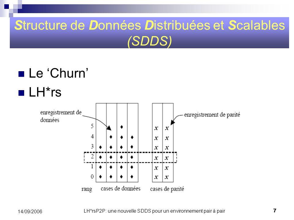 LH*rsP2P: une nouvelle SDDS pour un environnement pair à pair8 14/09/2006 Architecture fonctionnelle de LH*rs Structure de Données Distribuées et Scalables (SDDS) Client n Client 2 Client 1 Application Serveurs de parités Serveurs de données Réseau