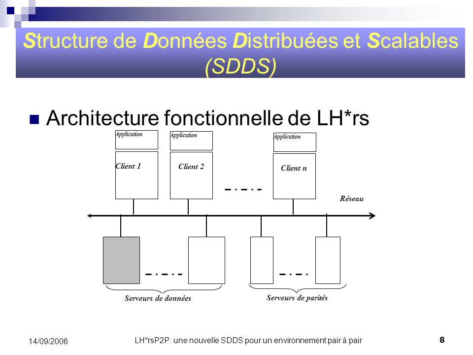 LH*rsP2P: une nouvelle SDDS pour un environnement pair à pair19 14/09/2006 Exemple dun document GovML [KT5] <govml:GovML xmlns:govml=http://egov-projet.org/GovMLScheme/ xmlns:xsi=http://www.w3.org/2001/XMLSchema-instance xsi:schemaLocation=http://egov-projetct.org/GovMLSchema/ file:///C:/temp/GovMLSchema.xsd>file:///C:/temp/GovMLSchema.xsd ABC1234H EN Description of the life eventgetting maried Getting married This life event conccenes only adults Is there a possiblity toà get married online.