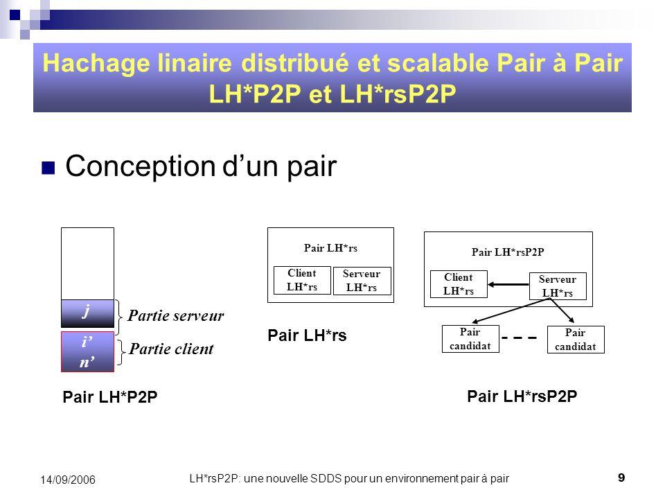LH*rsP2P: une nouvelle SDDS pour un environnement pair à pair10 14/09/2006 Hachage linaire distribué et scalable Pair à Pair LH*P2P et LH*rsP2P Éclatement dun pair i = j ; /* Image du niveau i du fichier n = m +1 ; /* Image du pointeur n déclatement if n = 2 i then i = j + 1 ; n = 0 ; /* Correction si le pointeur doit revenir à zéro */ Algorithme Adressage