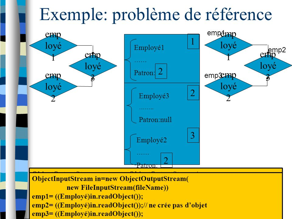 Exemple: problème de référence emp loyé 1 emp loyé 2 emp loyé 3 emp loyé 2 ObjectOutputStream out=new ObjectOutputStream( new FileOutputStream(fileName)) out.writeObject(emp1); out.writeObject(emp2); out.writeObject(emp3); Employé3 ……..