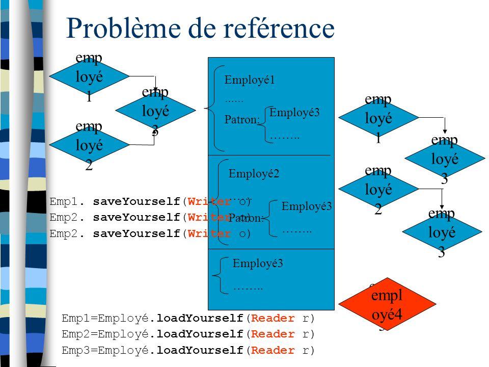 Problème de reférence emp loyé 1 emp loyé 2 emp loyé 3 Employé1 …… Patron: Employé3 ……..