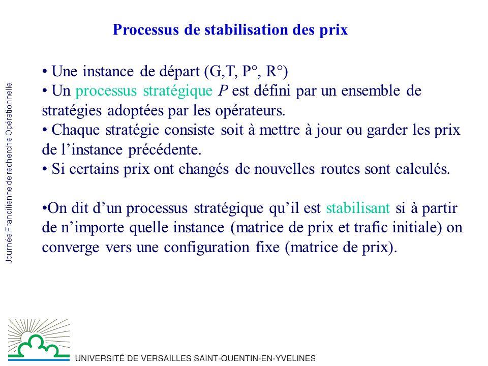 Journée Francilienne de recherche Opérationnelle Processus de stabilisation des prix Une instance de départ (G,T, P°, R°) Un processus stratégique P est défini par un ensemble de stratégies adoptées par les opérateurs.
