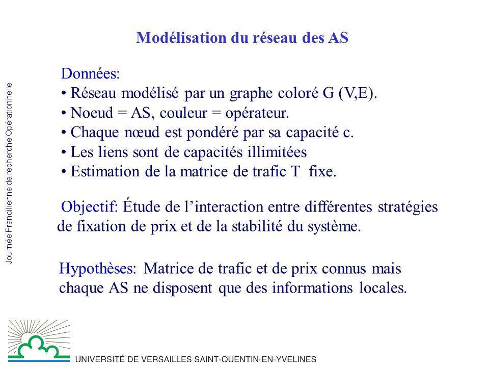 Journée Francilienne de recherche Opérationnelle Exemple 1 2 5 4 3 Opérateur 1 Opérateur 2 Opérateur 3 Opérateur 4 P= 0 6 2 5 8 0 0 7 3 0 0 9 4 1 6 0 T = 0 0 0 0 0 0 0 9 0 0 0 0 0 0 0 C=15 C=20 C=15 C=20 5 4 6 8 8 6 7 3 2 6 9 4 5 1 9 9 Hypothèse: Politique du routage=coût min Pas de filtres.