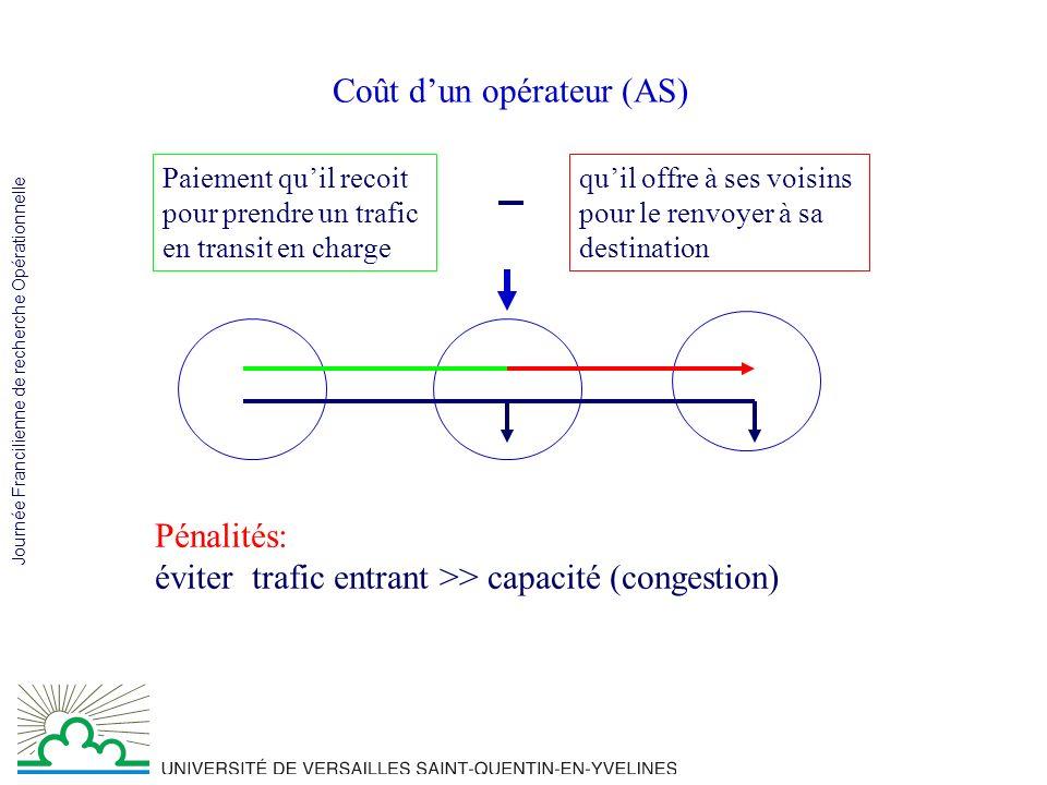 Journée Francilienne de recherche Opérationnelle Coût dun opérateur (AS) Paiement quil recoit pour prendre un trafic en transit en charge quil offre à ses voisins pour le renvoyer à sa destination Pénalités: éviter trafic entrant >> capacité (congestion)
