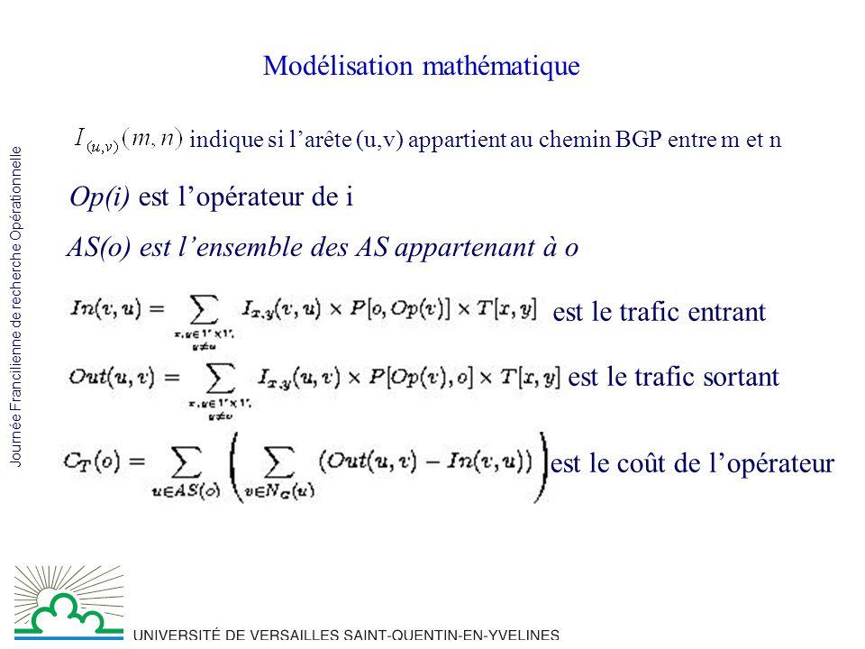 Journée Francilienne de recherche Opérationnelle Modélisation de la pénalité Le trafic total de u: La pénalité associée à u: Le coût total de o:
