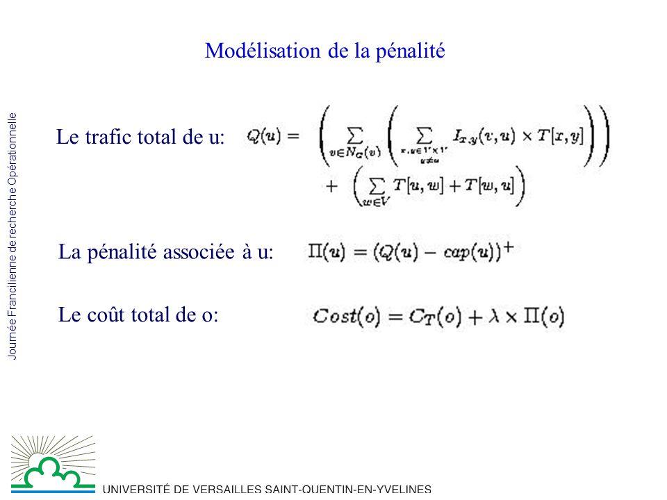 Journée Francilienne de recherche Opérationnelle Notre objectif … Matrice de prix BGP calcule les Routes, il stabilise Routes Chaque opérateur calcule ses coûts Mise à jour des prix pour minimiser les coûts