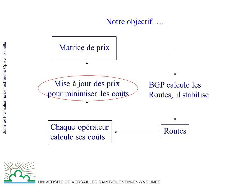 Journée Francilienne de recherche Opérationnelle Travail en cours … Étudier le comportement théorique du modèle Étendre le modèle aux couches inférieures Merci … AS1 AS2 AS5 AS4 AS3