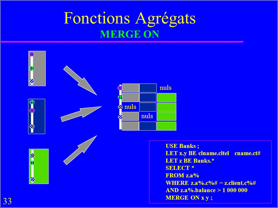 33 Fonctions Agrégats MERGE ON USE Banks ; LET x.y BE clname.cltel cname.ct# LET z BE Banks.* SELECT * FROM z.a% WHERE z.a%.c%# = z.client.c%# AND z.a%.balance > 1 000 000 MERGE ON x y ; nuls