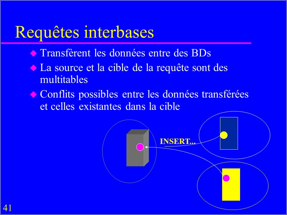 41 Requêtes interbases u Transfèrent les données entre des BDs u La source et la cible de la requête sont des multitables u Conflits possibles entre les données transférées et celles existantes dans la cible INSERT...