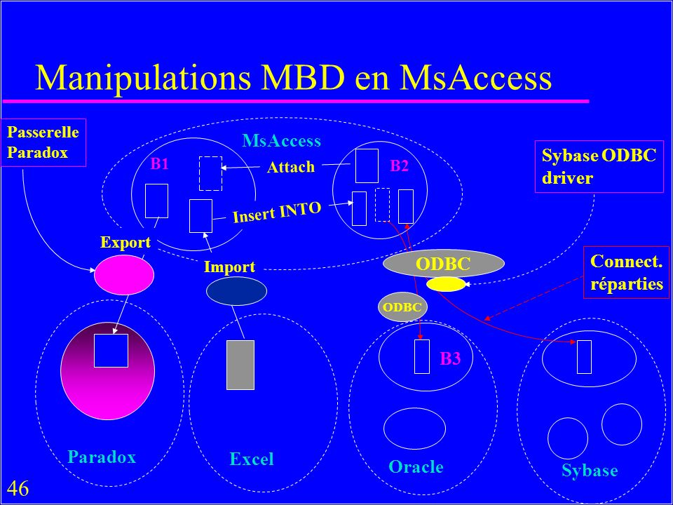 46 Manipulations MBD en MsAccess MsAccess Attach Paradox Excel Oracle Sybase B1 Passerelle Paradox ODBC Sybase ODBC driver ODBC Import Export Connect.