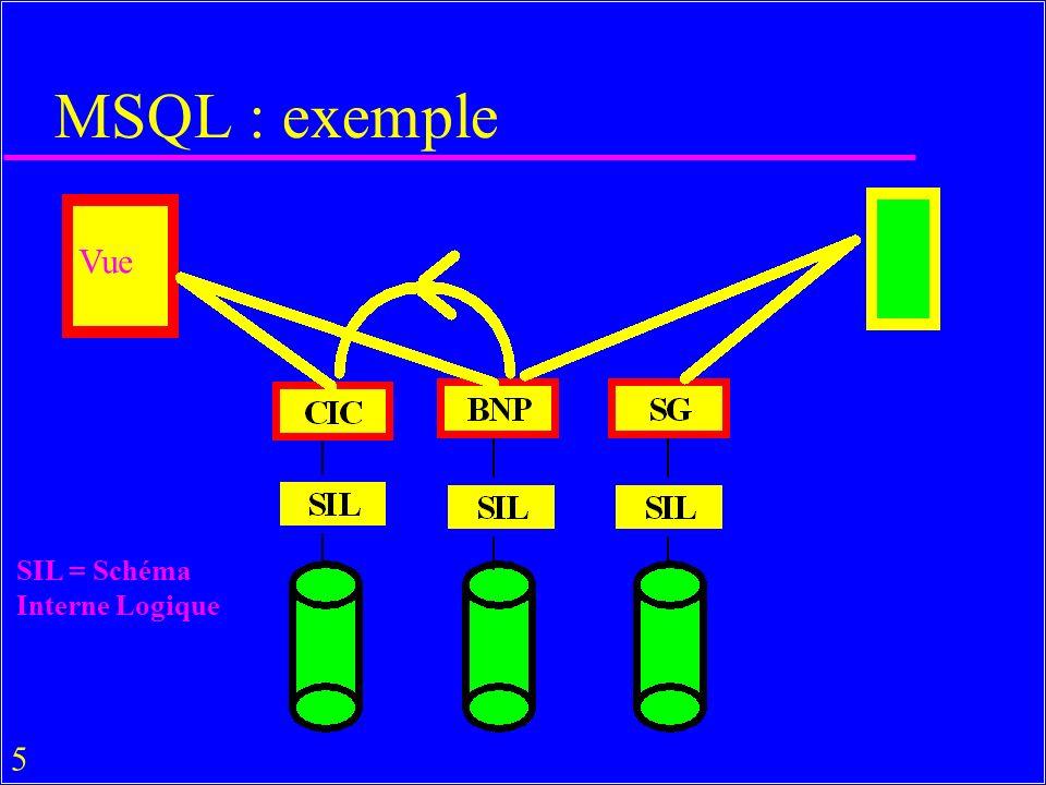 6 Schémas conceptuels (le multischéma) DB bnp : br (br#, brname, street, street#, city, zipcode, tel) account (acc#, cl#, balance, br#) client (cl#, clname, cltel, cltype, street, street#, city, zipcode) spe-acc (acc#, br#, cl#, balance, curr) DB sg : branch (bra#, braname, street, s#, town, zip, t#, class) acc (acc#, bra#, c#, balance) client (c#, cname, ct#, ctype, street, s#, town, zip) DB cic : br (br#, brname, street, street#, city, zipcode, tel) account (ac#, br#, cl#, balance, open_date) client(cl#, clname, cltel, cltype, street, street#, city, zipcode)
