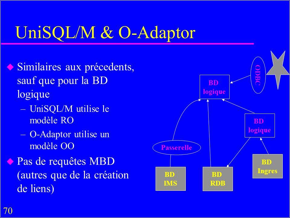 70 UniSQL/M & O-Adaptor u Similaires aux précedents, sauf que pour la BD logique –UniSQL/M utilise le modèle RO –O-Adaptor utilise un modèle OO u Pas de requêtes MBD (autres que de la création de liens) BD logique BD logique BD lMS BD RDB BD Ingres Passerelle ODBC