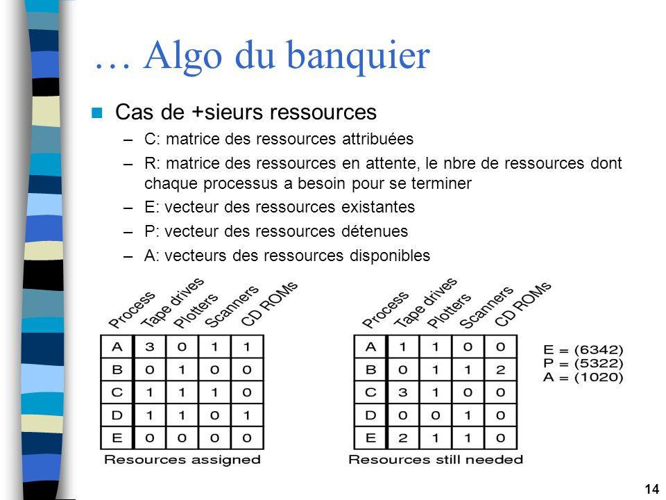 14 … Algo du banquier Cas de +sieurs ressources –C: matrice des ressources attribuées –R: matrice des ressources en attente, le nbre de ressources don