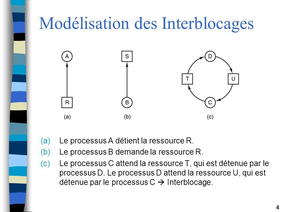 4 Modélisation des Interblocages (a)Le processus A détient la ressource R. (b)Le processus B demande la ressource R. (c)Le processus C attend la resso