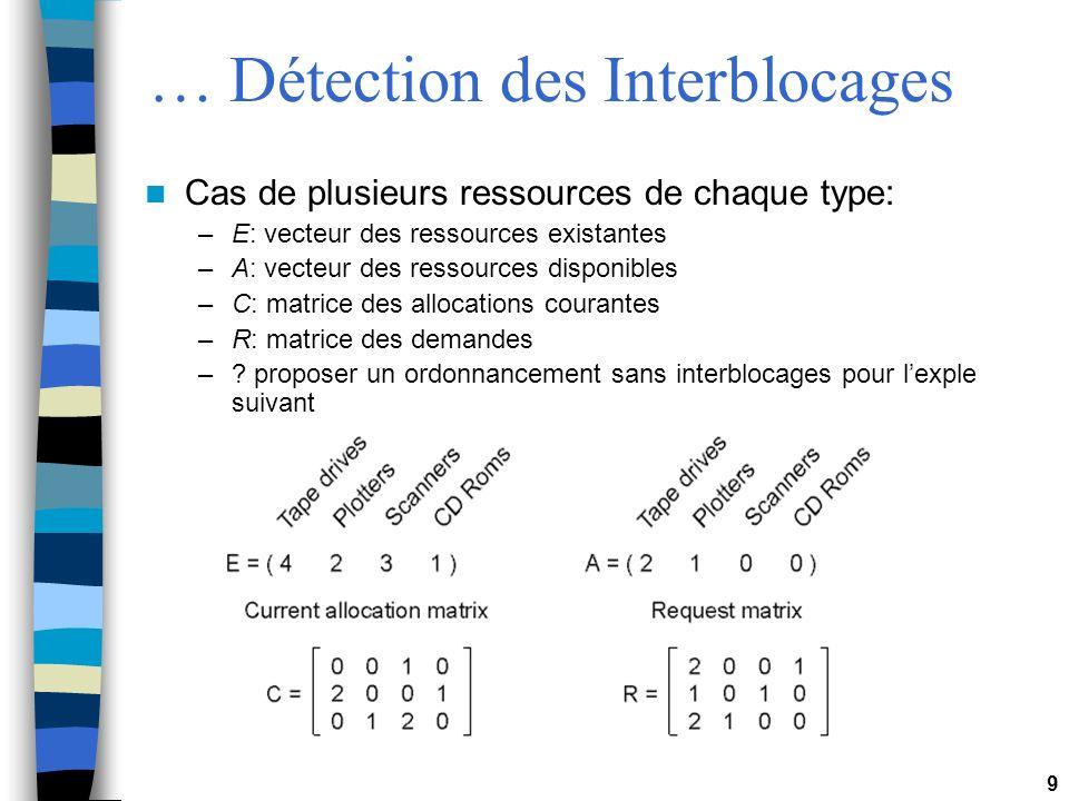 9 … Détection des Interblocages Cas de plusieurs ressources de chaque type: –E: vecteur des ressources existantes –A: vecteur des ressources disponibl