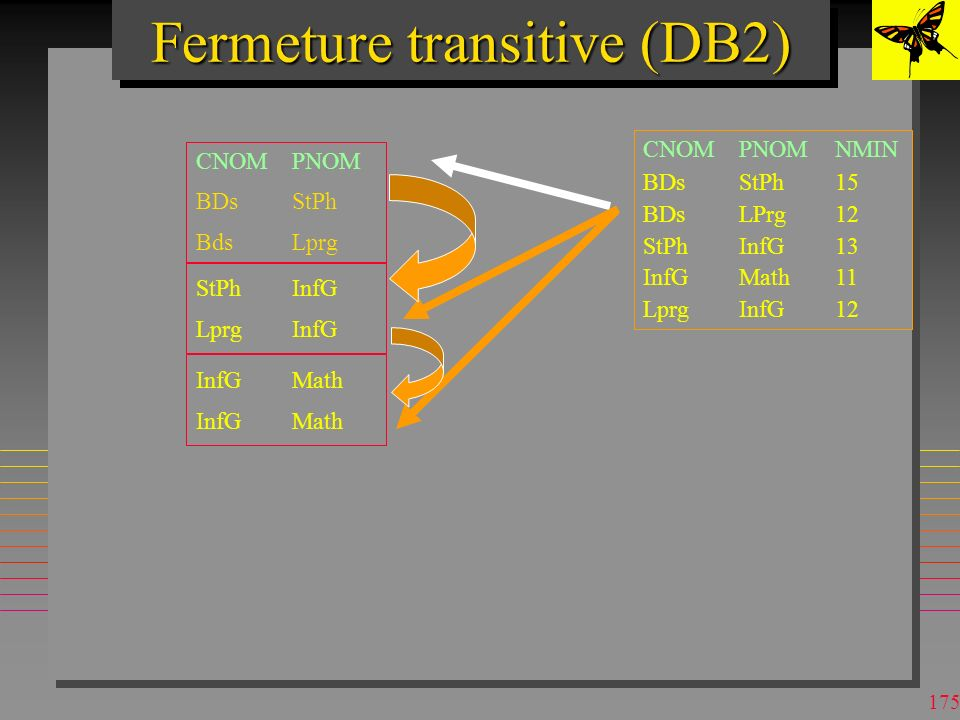 174 Fermeture transitive (DB2) CNOMPNOM BDsStPh BdsLprg CNOMPNOMNMIN BDsStPh15 BDsLPrg12 StPhInfG13 InfGMath11 LprgInfG12 StPhInfG LprgInfG
