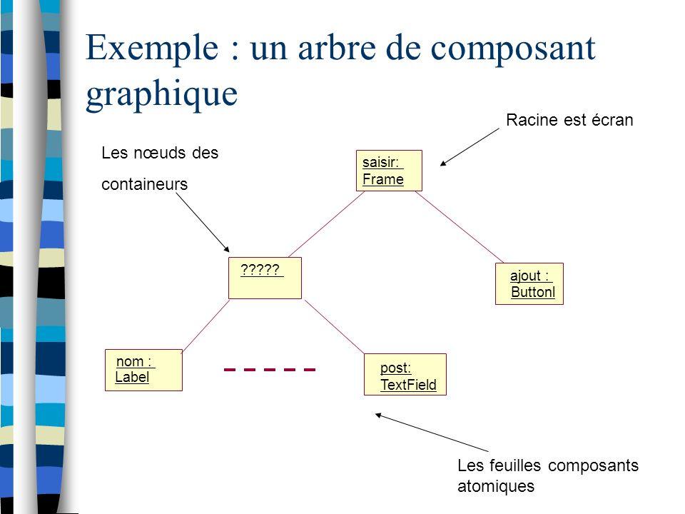 Exemple: ajouter un label dans une fenêtre public static void main(String[] args) { JFrame.setDefaultLookAndFeelDecorated(true); JFrame emp=new JFrame( fenêtre avec des composants dedans ); Container Con=emp.getContentPane(); Con.add( new JLabel( je suis un composant Dans une fenêtre )); emp.pack();emp.show(); }