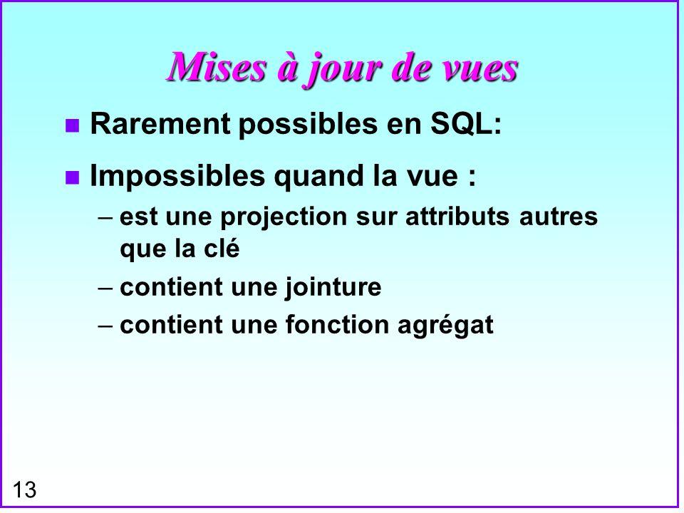 13 Mises à jour de vues n Rarement possibles en SQL: n Impossibles quand la vue : –est une projection sur attributs autres que la clé –contient une jo