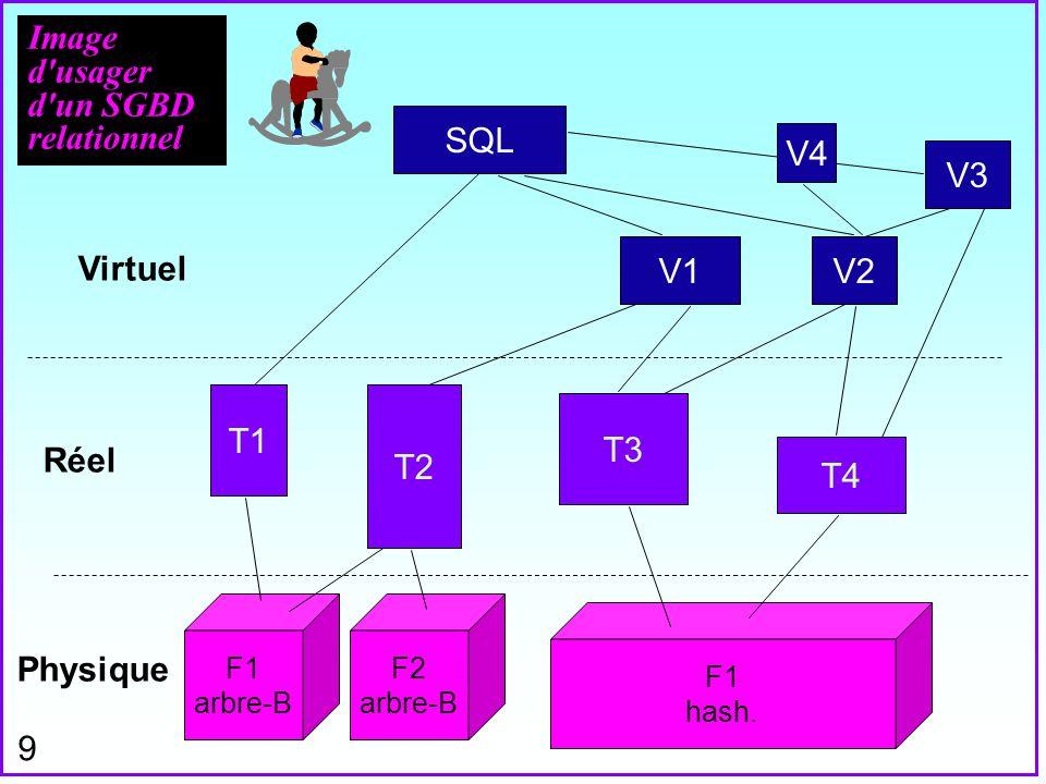 9 Image d'usager d'un SGBD relationnel SQL V1V2 T1 T2 T3 T4 Virtuel Réel Physique F1 arbre-B F2 arbre-B F1 hash. V3 V4