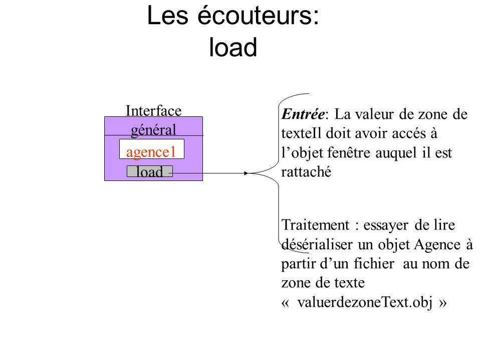 Les écouteurs: load Interface général agence1 load Entrée: La valeur de zone de texteIl doit avoir accés à lobjet fenêtre auquel il est rattaché Traitement : essayer de lire désérialiser un objet Agence à partir dun fichier au nom de zone de texte « valuerdezoneText.obj »