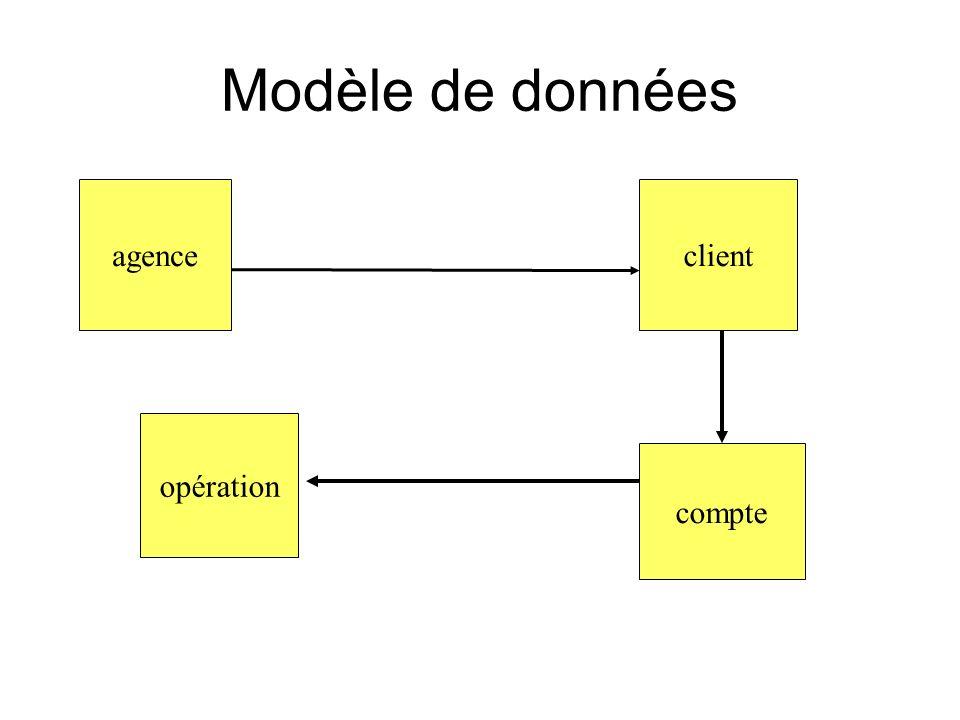 Modèle de données agenceclient compte opération