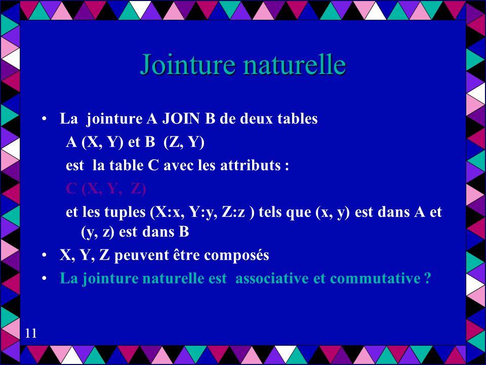 11 Jointure naturelle La jointure A JOIN B de deux tables A (X, Y) et B (Z, Y) est la table C avec les attributs : C (X, Y, Z) et les tuples (X:x, Y:y, Z:z ) tels que (x, y) est dans A et (y, z) est dans B X, Y, Z peuvent être composés La jointure naturelle est associative et commutative ?