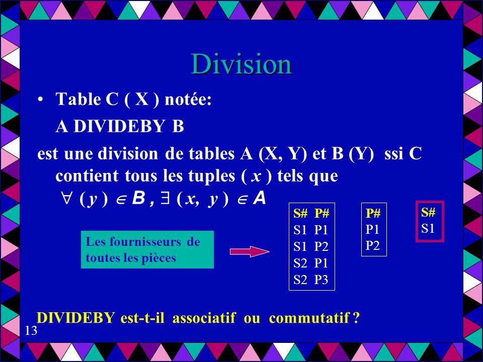 13 Division Table C ( X ) notée: A DIVIDEBY B est une division de tables A (X, Y) et B (Y) ssi C contient tous les tuples ( x ) tels que ( y ) B, ( x, y ) A S# P# S1 P1 S1 P2 S2 P1 S2 P3 P# P1 P2 S# S1 Les fournisseurs de toutes les pièces DIVIDEBY est-t-il associatif ou commutatif ?
