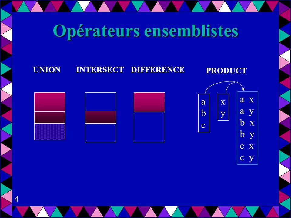 4 Opérateurs ensemblistes UNION INTERSECT DIFFERENCE abcabc xyxy a x a y b x b y c x c y PRODUCT