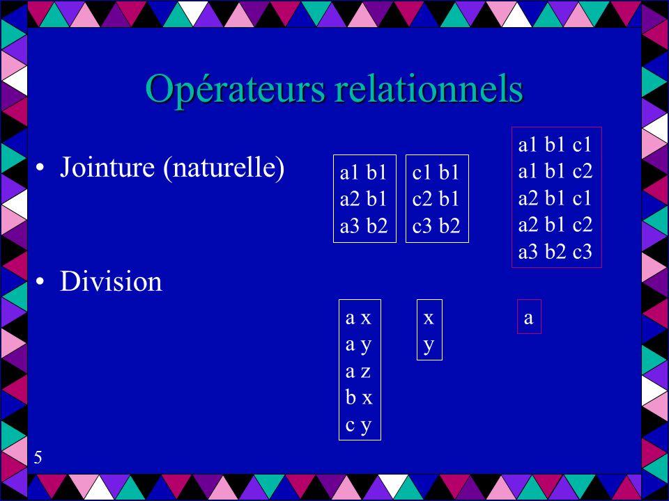 5 Opérateurs relationnels Jointure (naturelle) Division a1 b1 a2 b1 a3 b2 c1 b1 c2 b1 c3 b2 a1 b1 c1 a1 b1 c2 a2 b1 c1 a2 b1 c2 a3 b2 c3 a x a y a z b x c y xyxy a