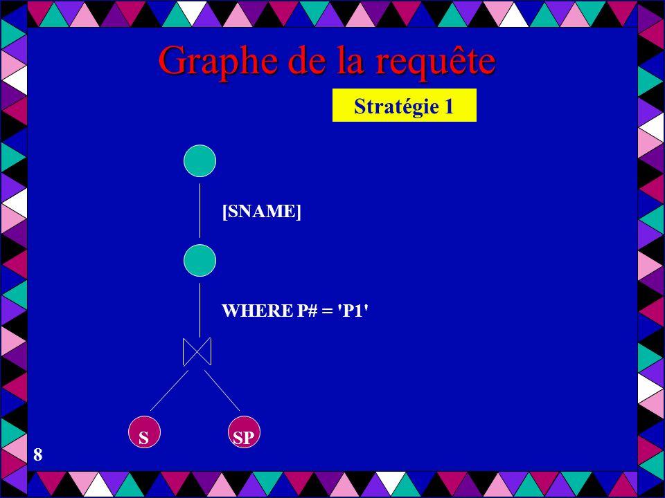 8 Graphe de la requête WHERE P# = 'P1' [SNAME] SSP Stratégie 1