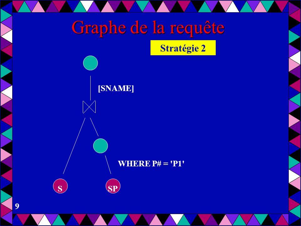 9 Graphe de la requête WHERE P# = 'P1' [SNAME] SSP Stratégie 2