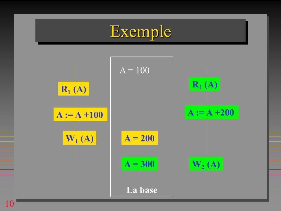 10 ExempleExemple A = 100 R 1 (A) R 2 (A) A := A +100 W 1 (A)A = 200 A := A +200 W 2 (A)A = 300 La base