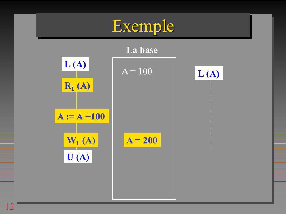 12 ExempleExemple A = 100 R 1 (A) A := A +100 W 1 (A)A = 200 La base L (A) U (A)