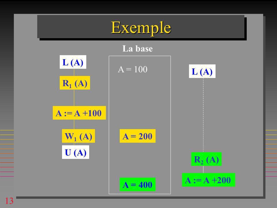 13 ExempleExemple A = 100 R 1 (A) R 2 (A) A := A +100 W 1 (A)A = 200 A := A +200 La base L (A) U (A) A = 400
