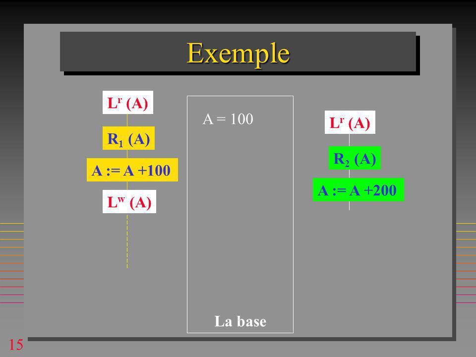 15 ExempleExemple A = 100 R 1 (A) R 2 (A) A := A +100 A := A +200 La base L r (A) L w (A)