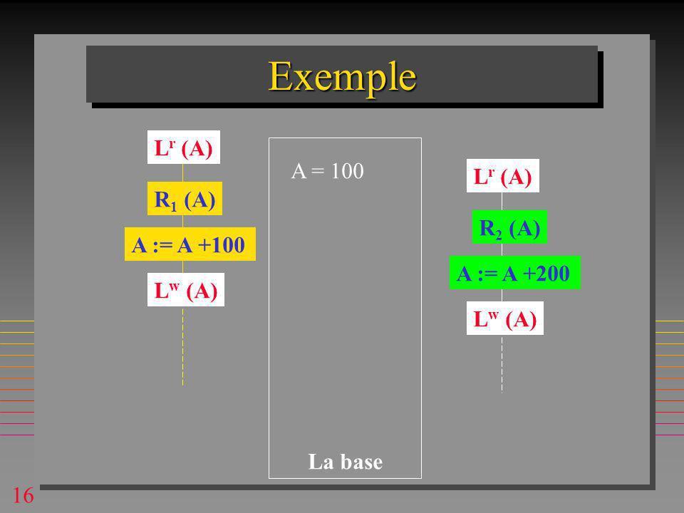 16 ExempleExemple A = 100 R 1 (A) R 2 (A) A := A +100 A := A +200 La base L r (A) L w (A)