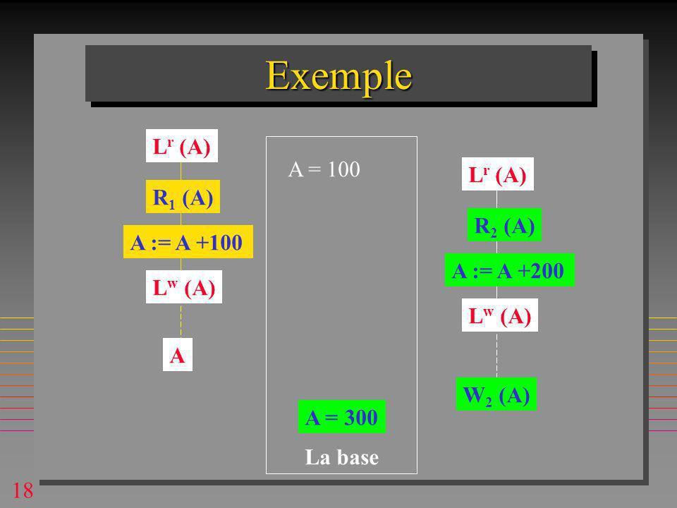 18 ExempleExemple A = 100 R 1 (A) R 2 (A) A := A +100 A := A +200 A = 300 La base L r (A) L w (A) A W 2 (A)