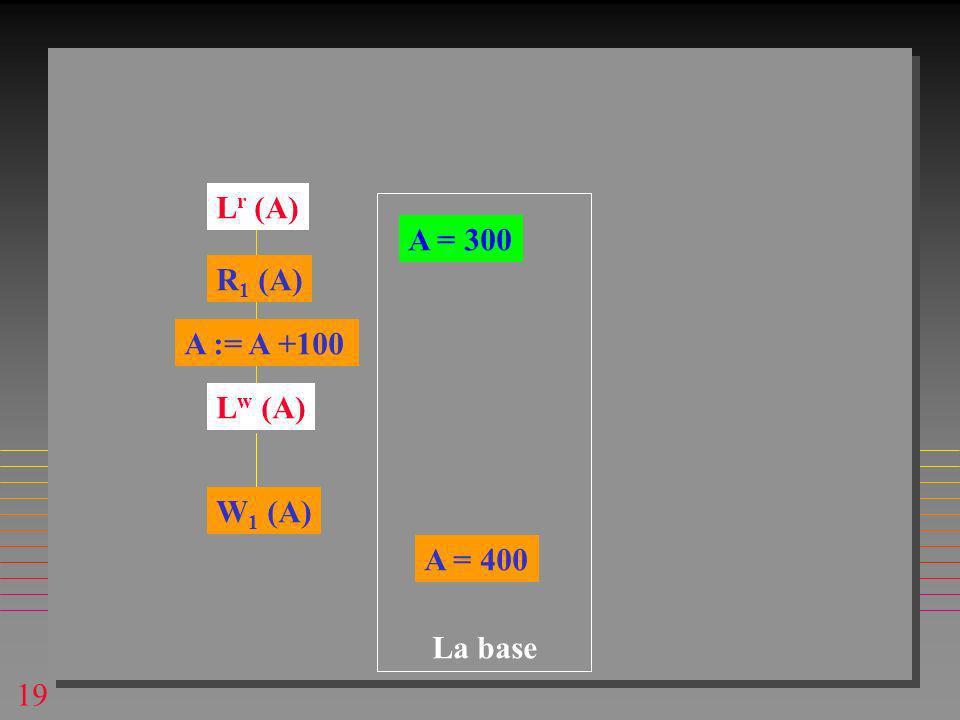 19 A = 300 R 1 (A) A := A +100 A = 400 La base L r (A) L w (A) W 1 (A)