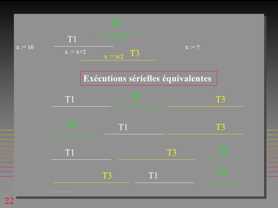 22 T1 T2 T3 T1 T2 T3 T1 T2 T3 T1 T2 T3 T1 T2 Exécutions sérielles équivalentes x := x+2 x := x*2 x := x/2 x := 10x :=