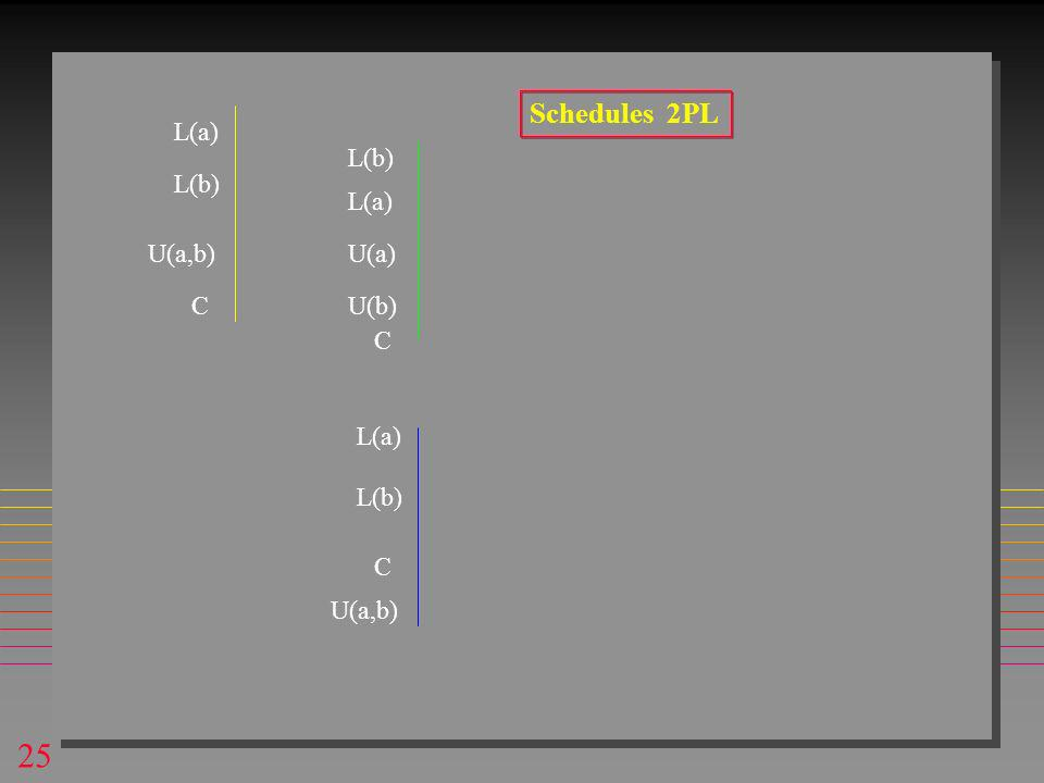 25 L(a) U(b) U(a,b) L(a) L(b) U(a) L(b) C C L(a) U(a,b) C L(b) Schedules 2PL