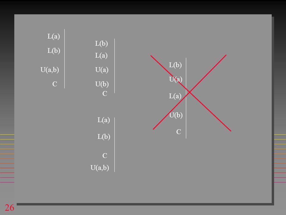 26 L(a) U(b) U(a,b) L(a) L(b) U(a) L(b) C C L(a) U(a,b) C L(b) U(b) L(a) L(b) C U(a)