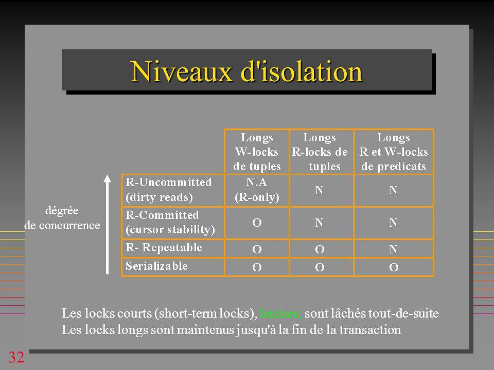 32 Niveaux d isolation Les locks courts (short-term locks), latches, sont lâchés tout-de-suite Les locks longs sont maintenus jusqu à la fin de la transaction dégrée de concurrence