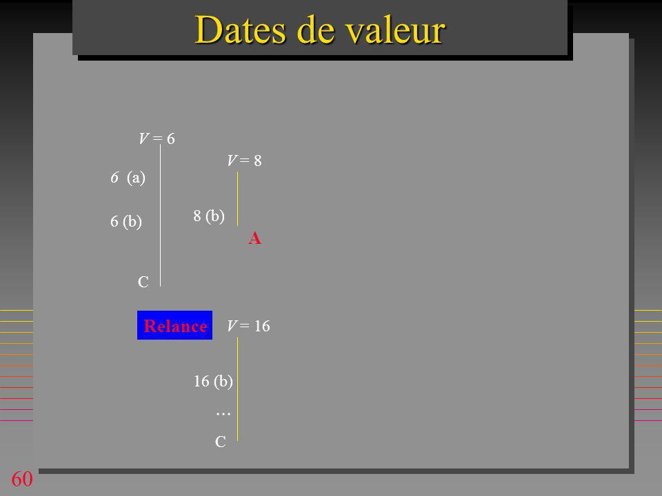 60 V = 8 8 (b) 6 (a) V = 6 6 (b) C V = 16 16 (b) C... Relance A Dates de valeur