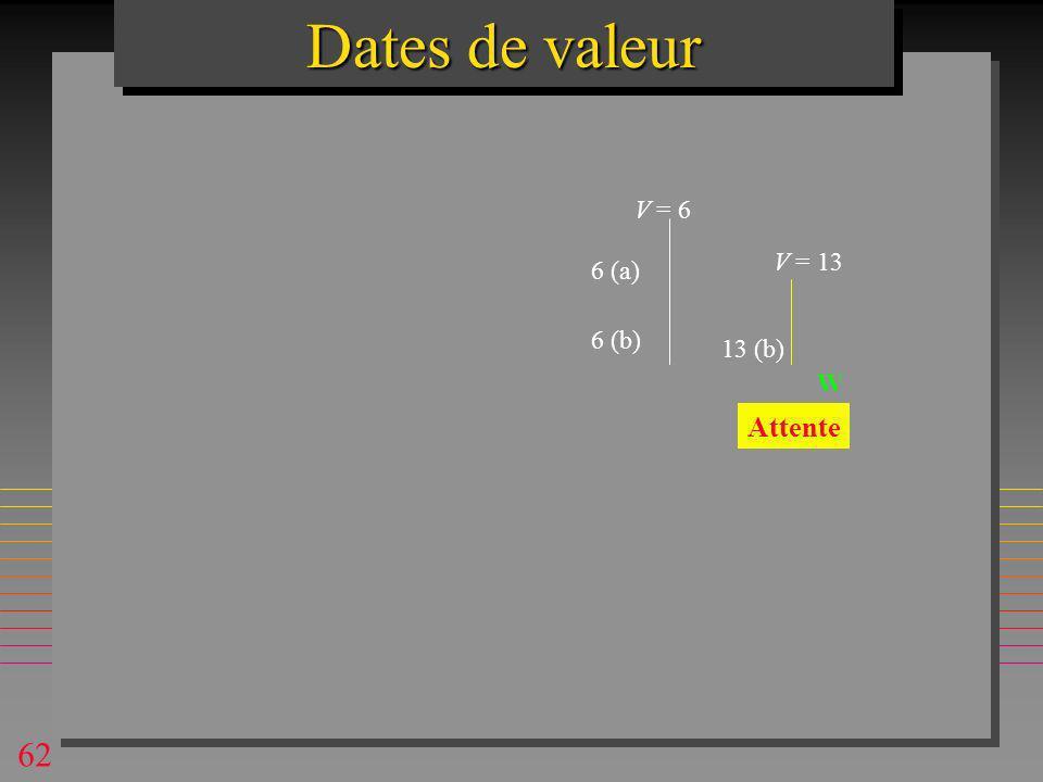 62 6 (a) V = 6 6 (b) V = 13 13 (b)... W Dates de valeur Attente